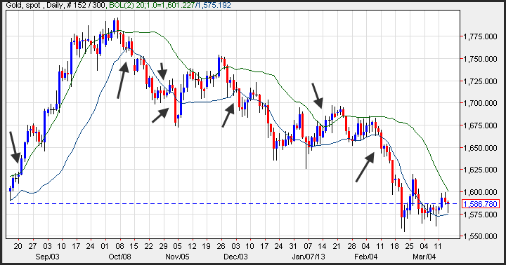 Trade Gold Online - Bollinger Band Breakouts